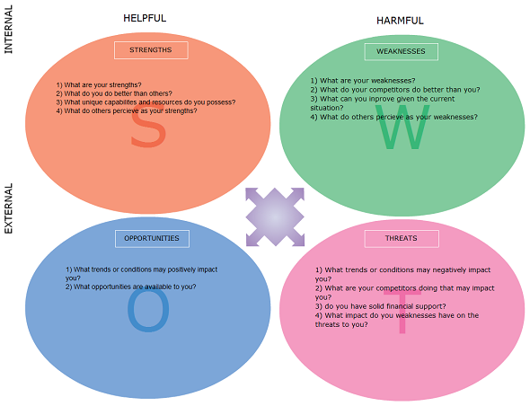 SWOT analysis templates SWOT analysis are frequently done to – Free Swot Analysis