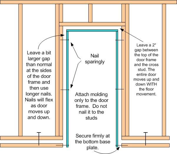 Floating Wall Door Frame Floating Wall Door Frame Frames On Wall