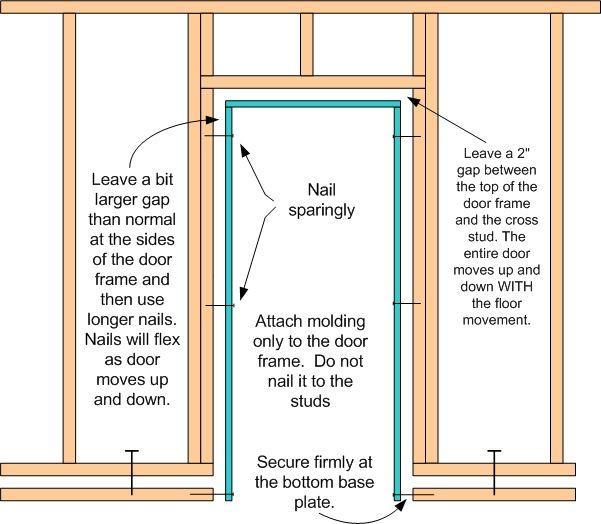 Image Result For Framing Floating Basement Walls
