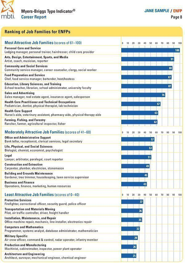 Mbti Career Report  Strong  Mbti Combined Career Report