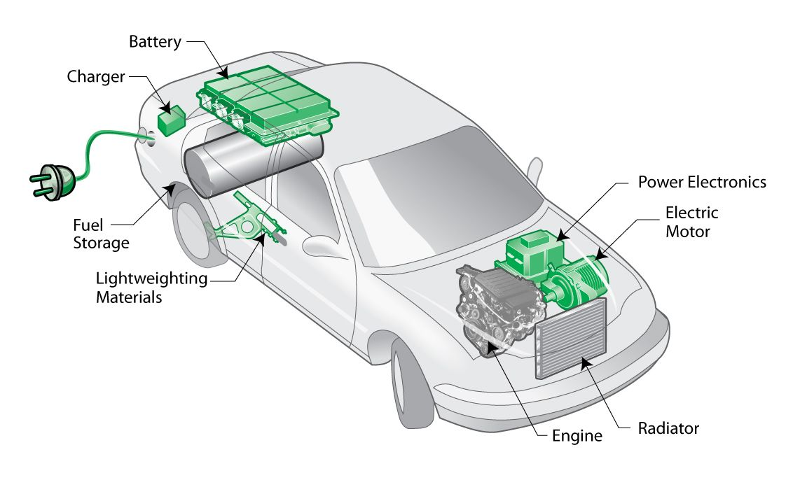 Electric Cars The Basics
