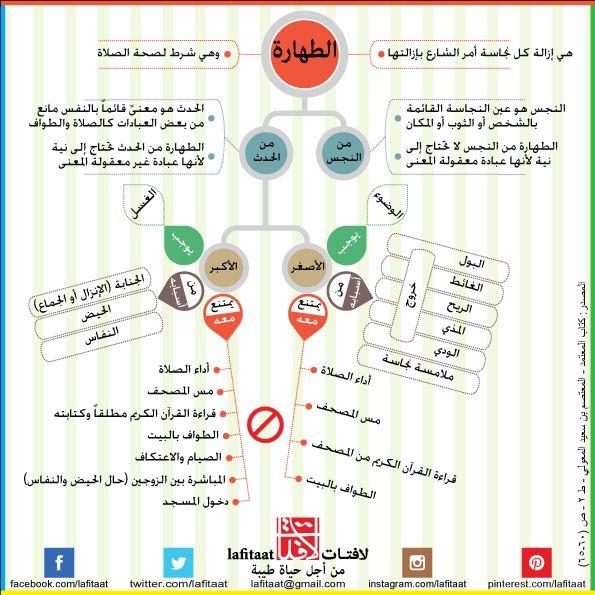 الطهارة وأقسامها Projects To Try Allah Words