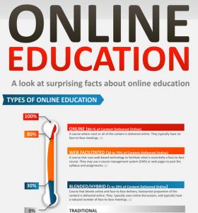 Online Education..