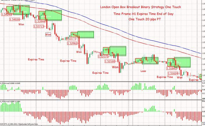 Download London Open Breakout Forex Trading System For Mt4 Http