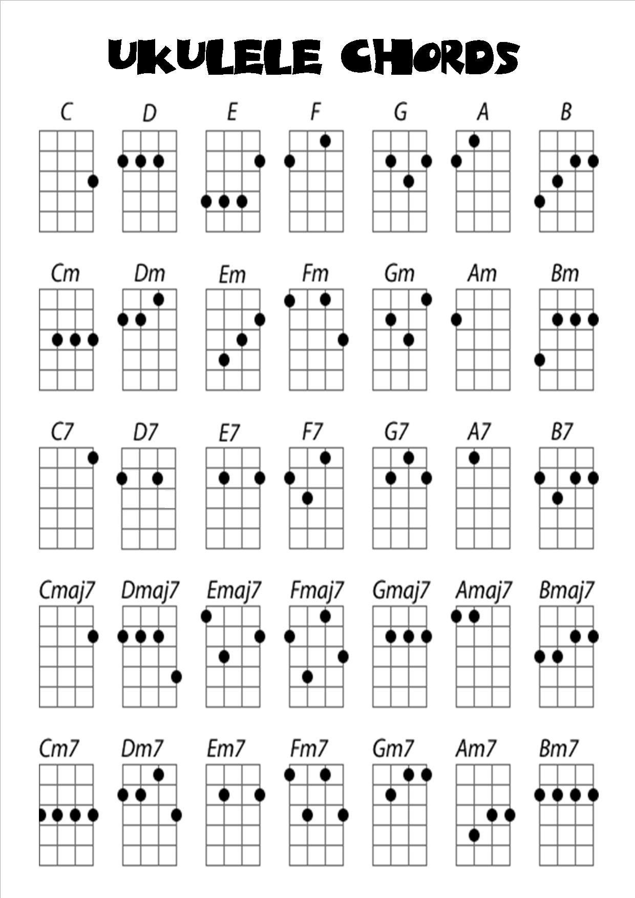 Ukulelechordsg 12401754 small and fierce pinterest learn to play ukulele learn how to play the basic ukulele chords for beginners hexwebz Images
