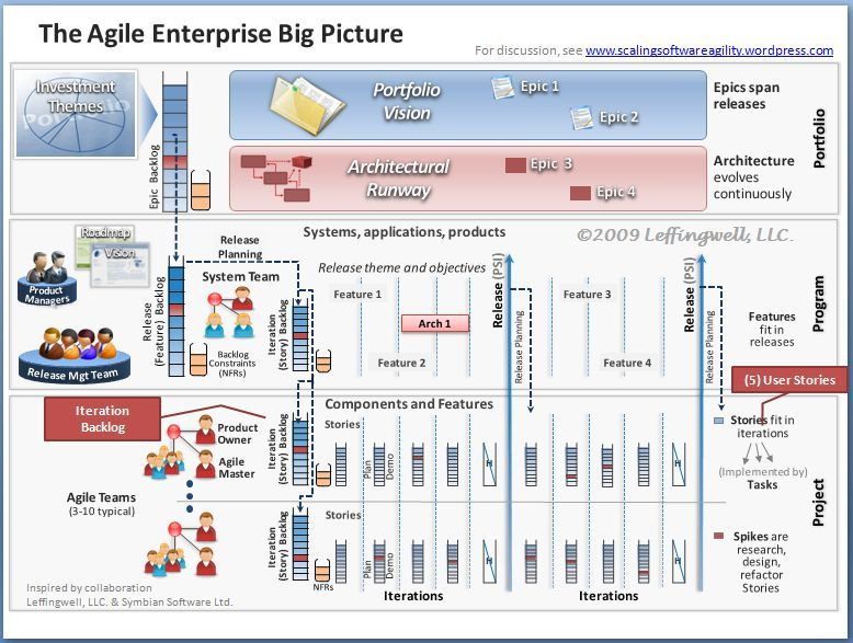 big-picture-5-user-stories-and-iteration-backlog | Agile | Pinterest
