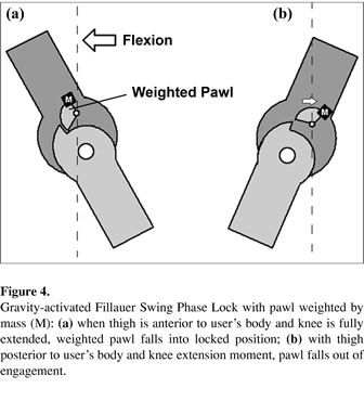 Figure 4 Gravity Activated Fillauer Swing Phase Lock With