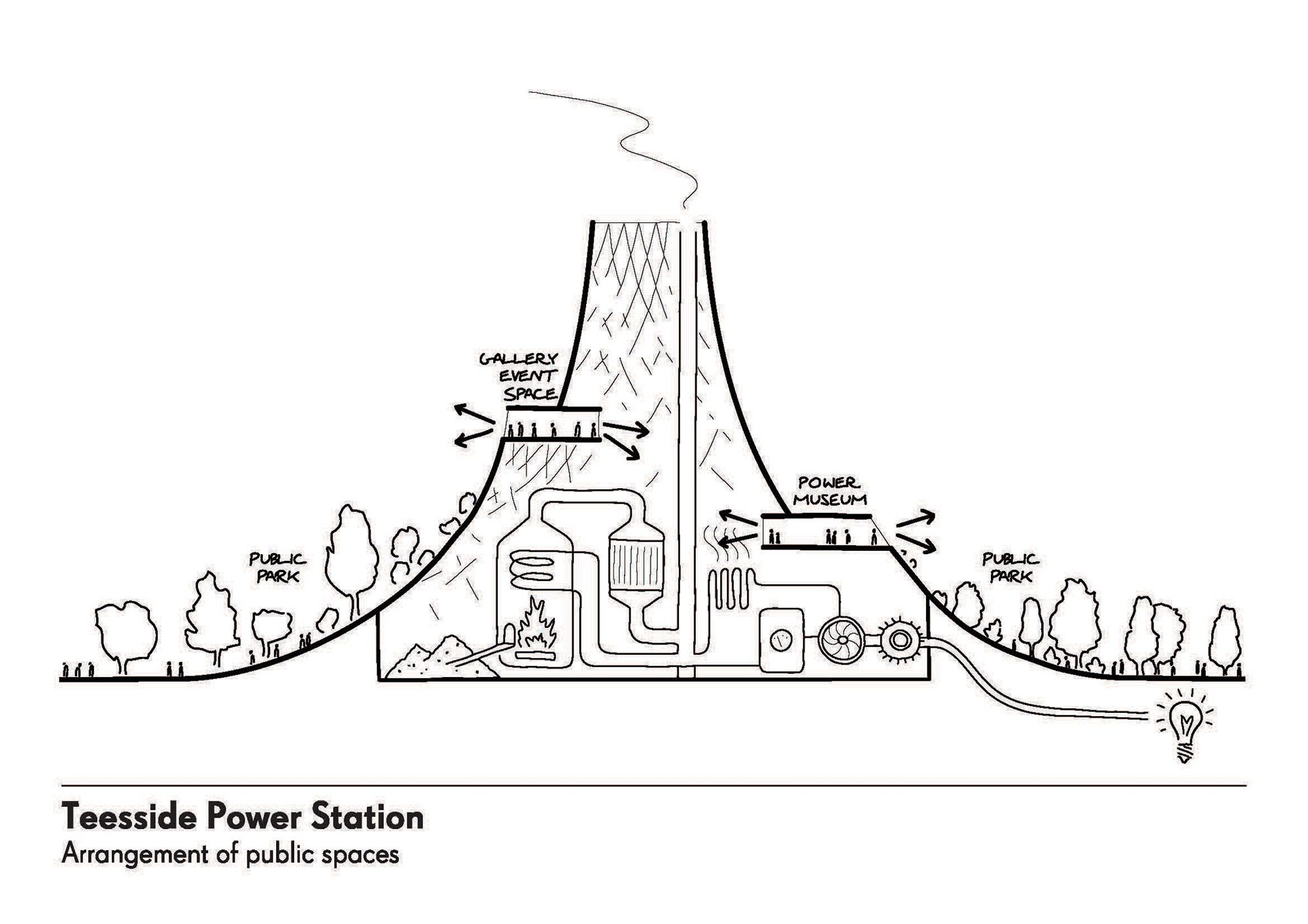 Heatherwick Studio Design Architecture Teesside Power Station Power Station Architecture Architecture Design