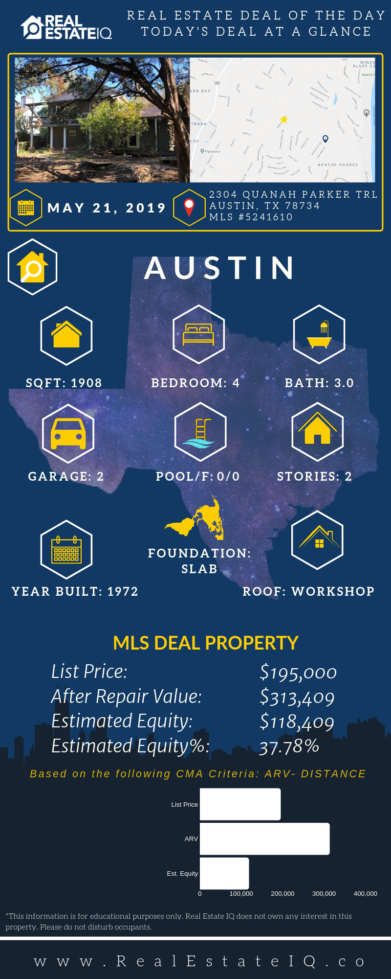 May 21 2019 Deal Of The Day With Over 118 000 Estimated Equity Video Http Bit Ly 2hwduxo Real Estate Day Recency