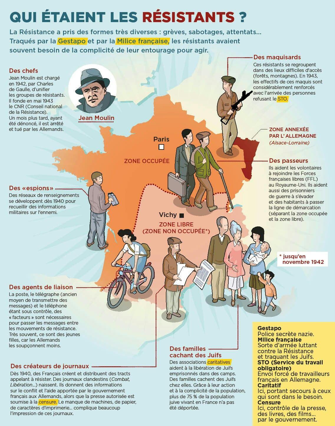 Contrôle français à la ligne de démarcation WW2