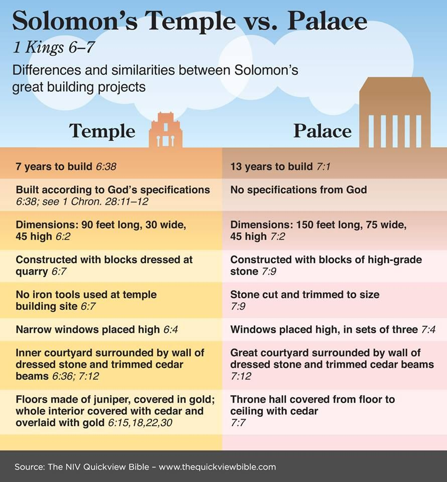 Image result for solomon's palace