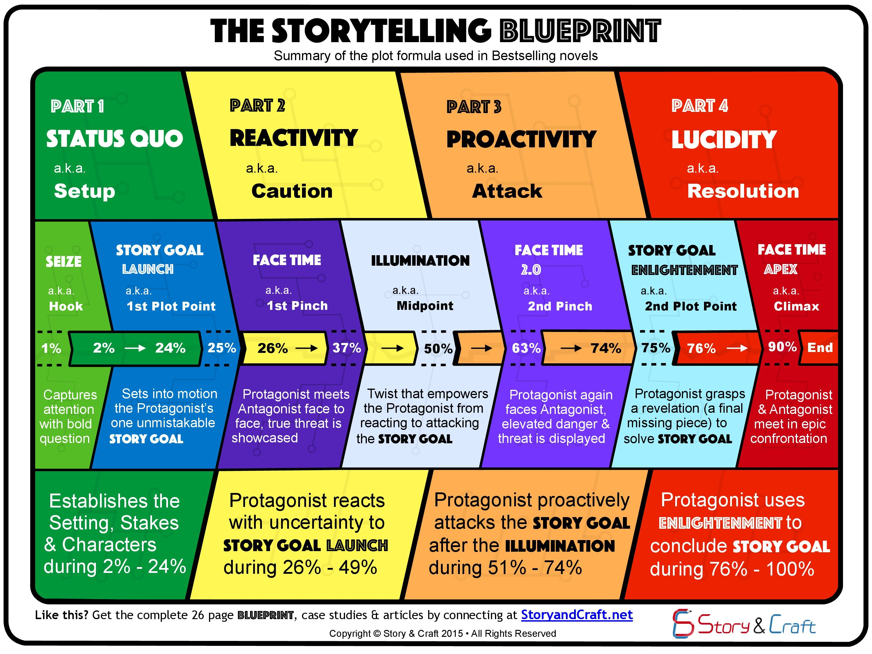 The Storytelling Blueprint Illustrates The Plot Formula