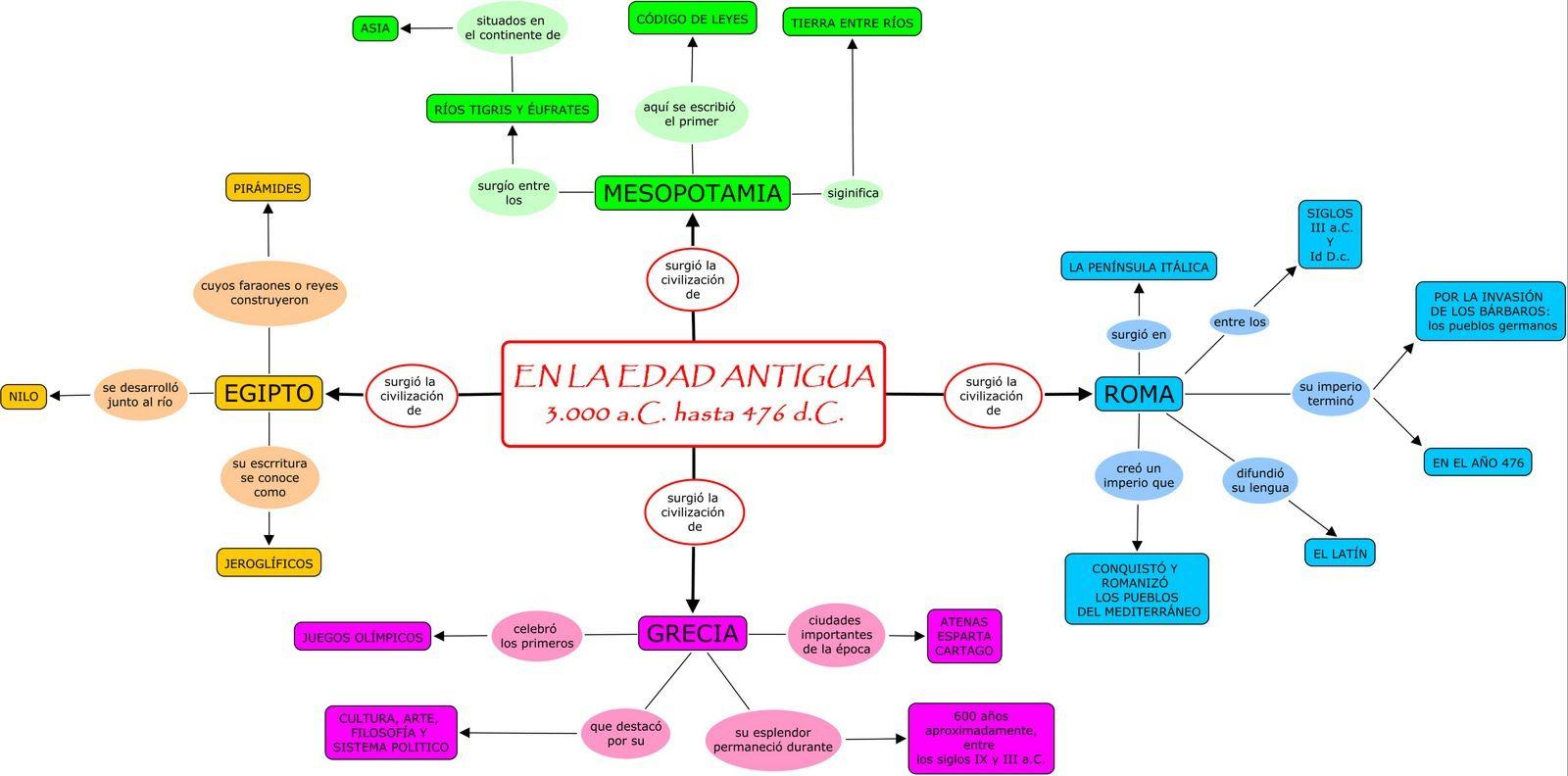 Resultado De Imagen De Cronologia Edad Antigua