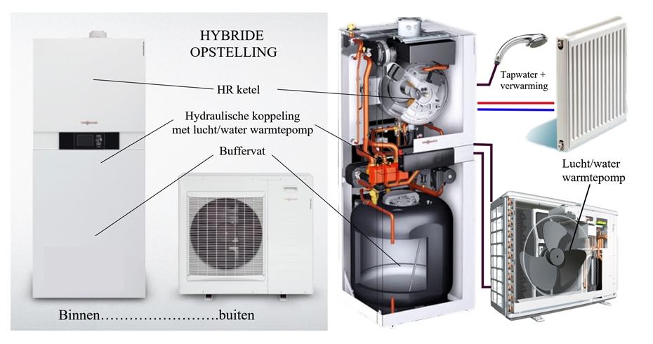 Hybride warmtepomp Water, Lucht en Cvketel