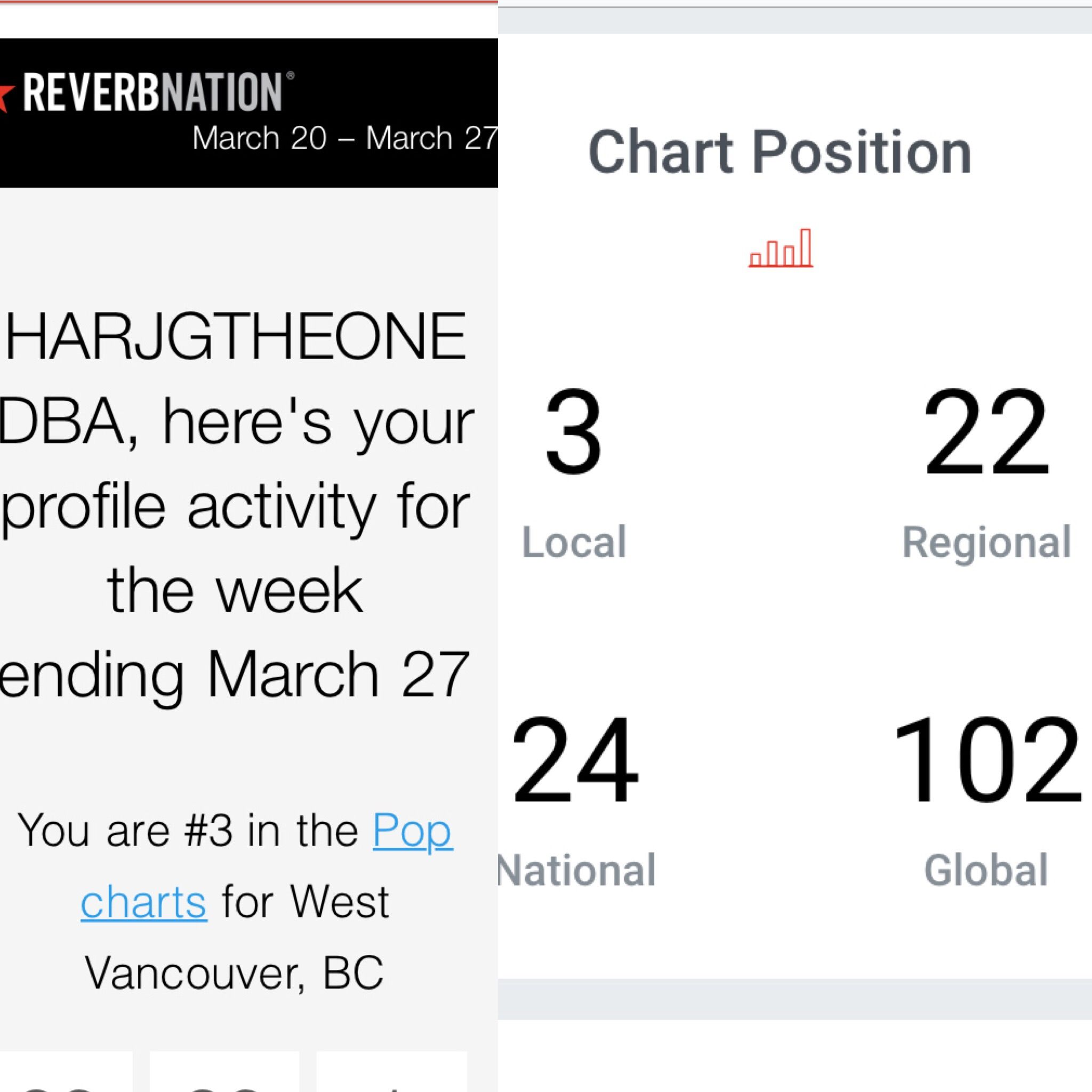 Thanks Fans No 3 This Week Almost 23 Months In Top 10 And 24th In Canada Latimes Reverbnation Soundcloud Apple Tunecore Pop Charts Chart Position Chart