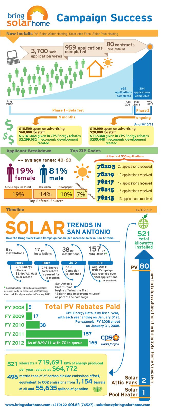Solar Homes Solar Cps Energy Infographic