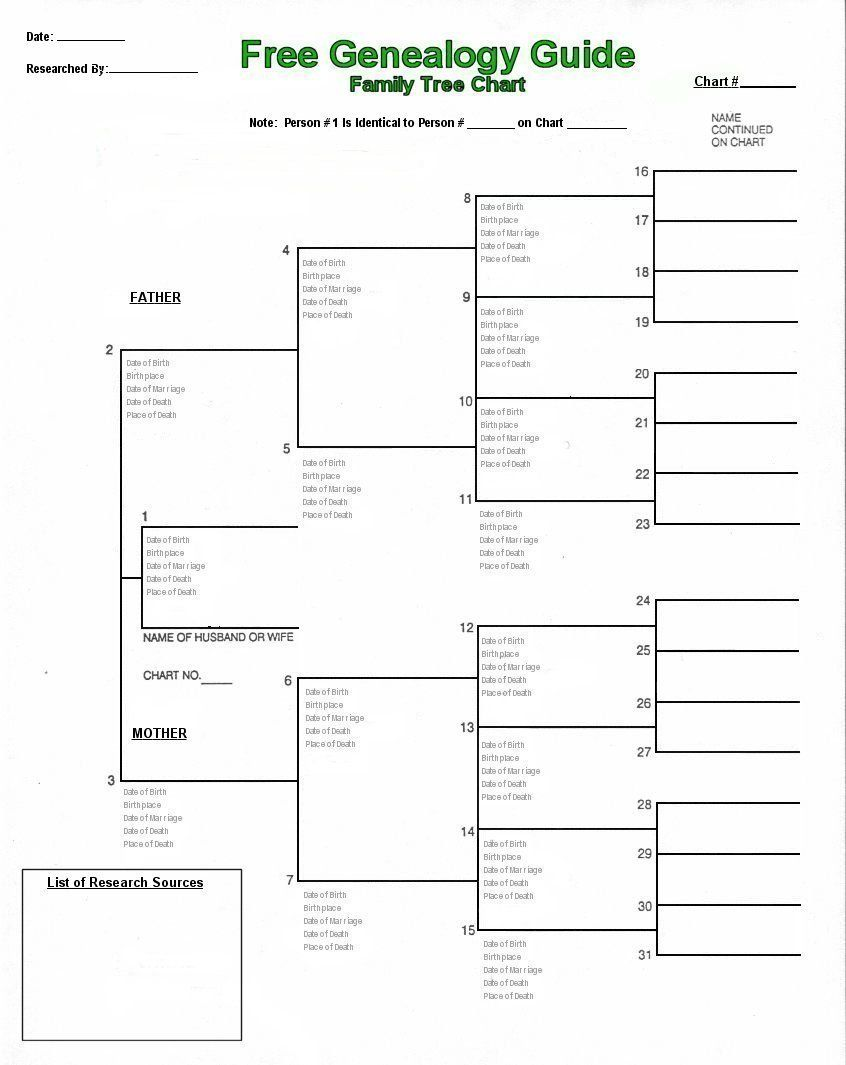 working chart 3 metre genealogy papers interests pinterest