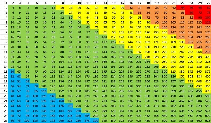 times table chart fun tables the multiplication also pinterest rh