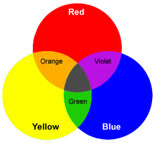 Webelos Artist Requirement 4 Colors Mixing Green Violet And Orange Are Called Secondary Colors Color Mixing Chart Primary And Secondary Colors Color Mixing