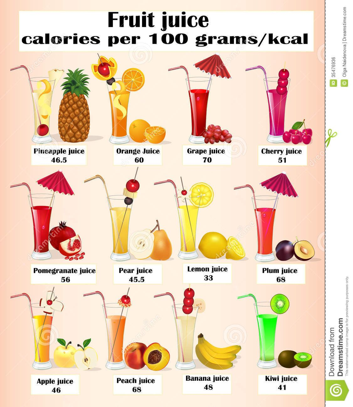 Image result for how many calories are in different fruit juice