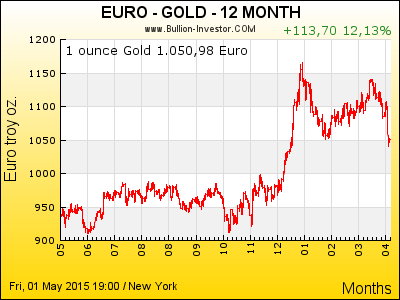 aktueller goldpreis 1 gramm euro