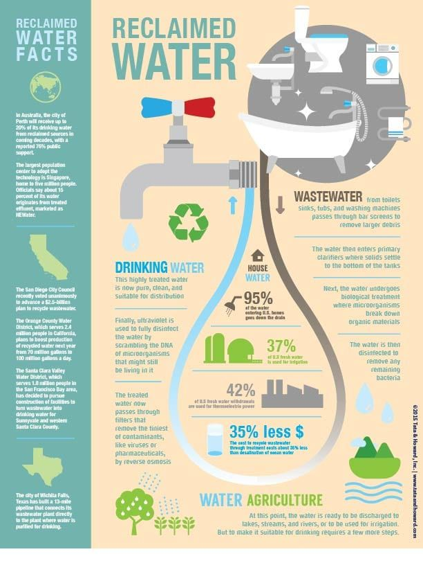 recycled wastewater infographic Reclaimed water, Water