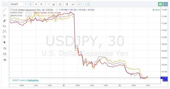 Japan läßt Zinssatz und Geldpolitik unverändert und das hat Kurse auf Talfahrt geschickt... #japan #zinssatz #geldpolitik #kurseauftalfahrt