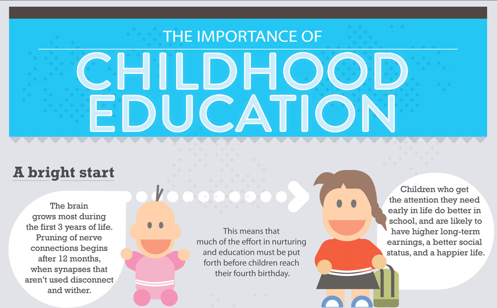 The Importance of Early Childhood Education | Childhood ...