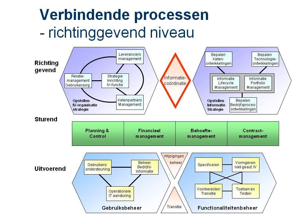 Schema positie Cluster Verbindende Processen strategisch
