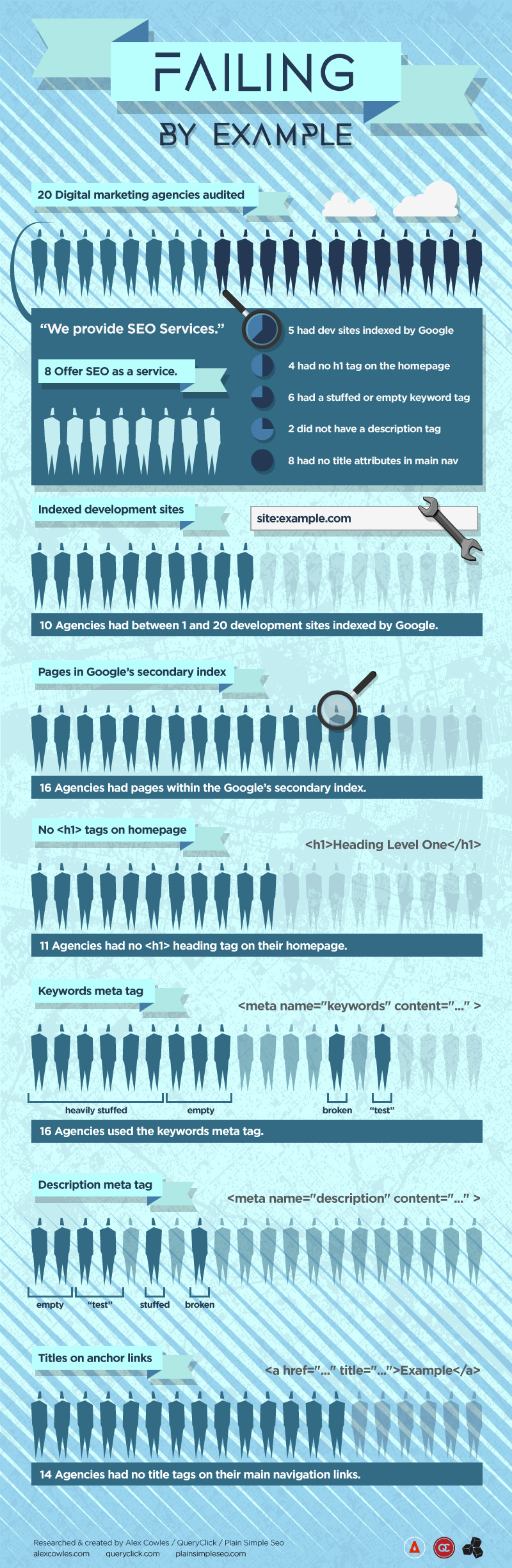 Fantastic new infographic on SEO fails by our designer, Alex.