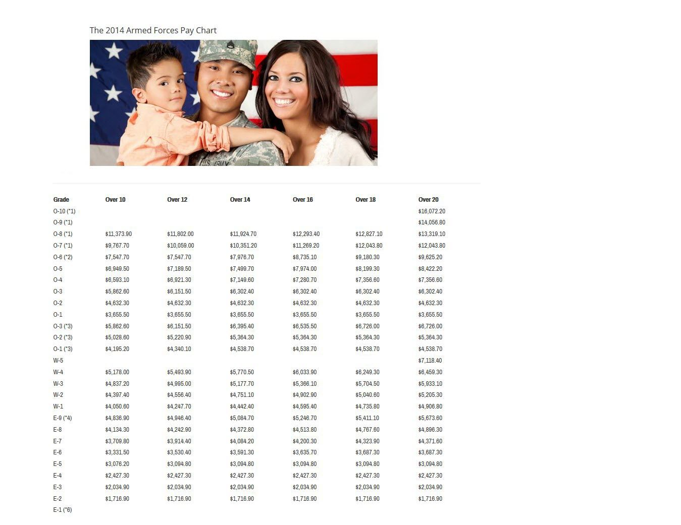 Visit our site http militarypaychart for more information on military pay chart is active and reserve components also best images pinterest army rh