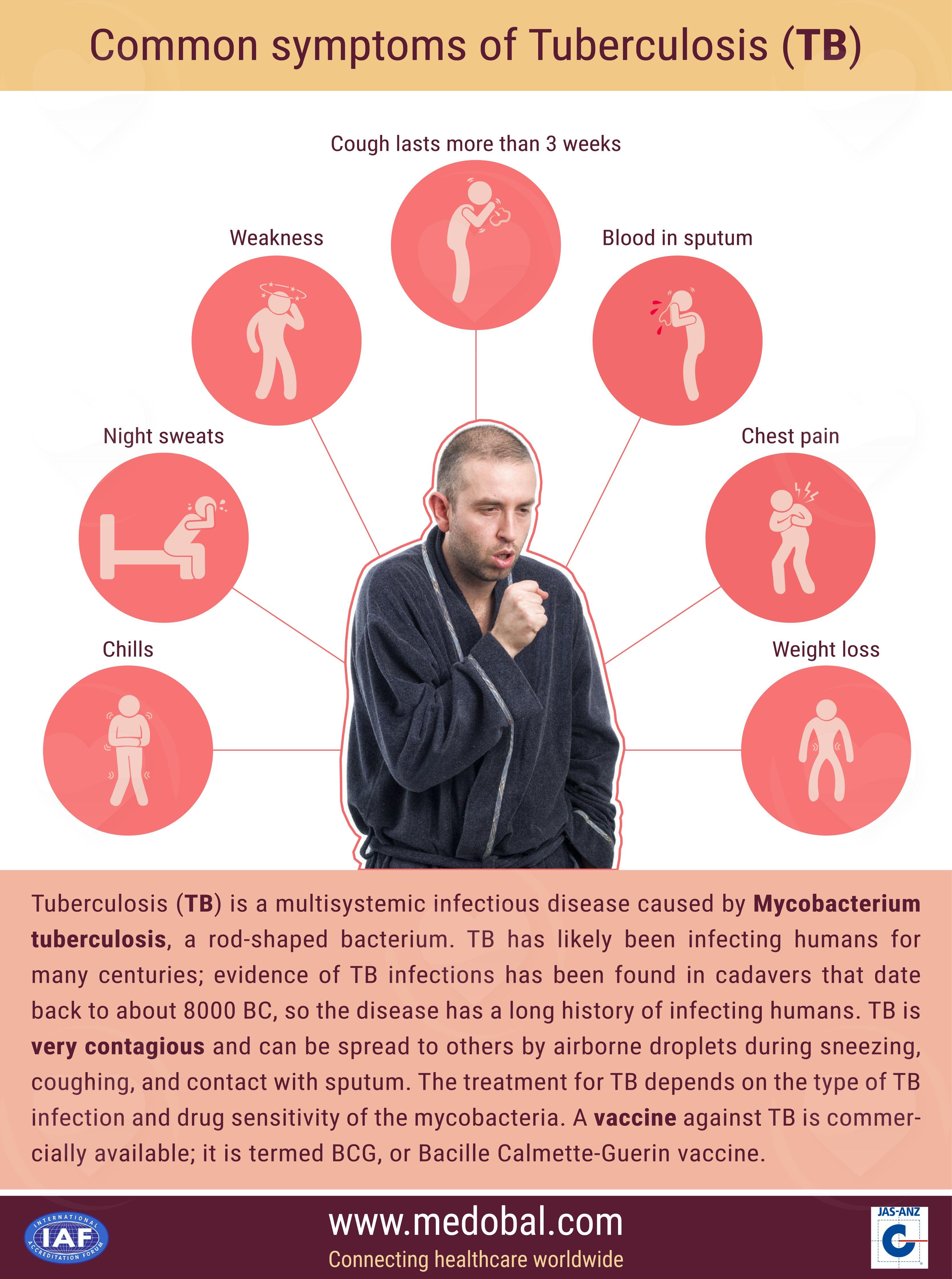 Symptoms of Tuberculosis Disease (TB)