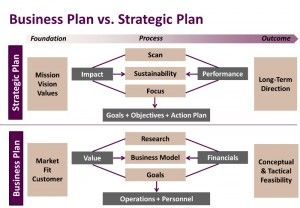 What Is A Strategic Business Plan  Business  Marketing Analysis