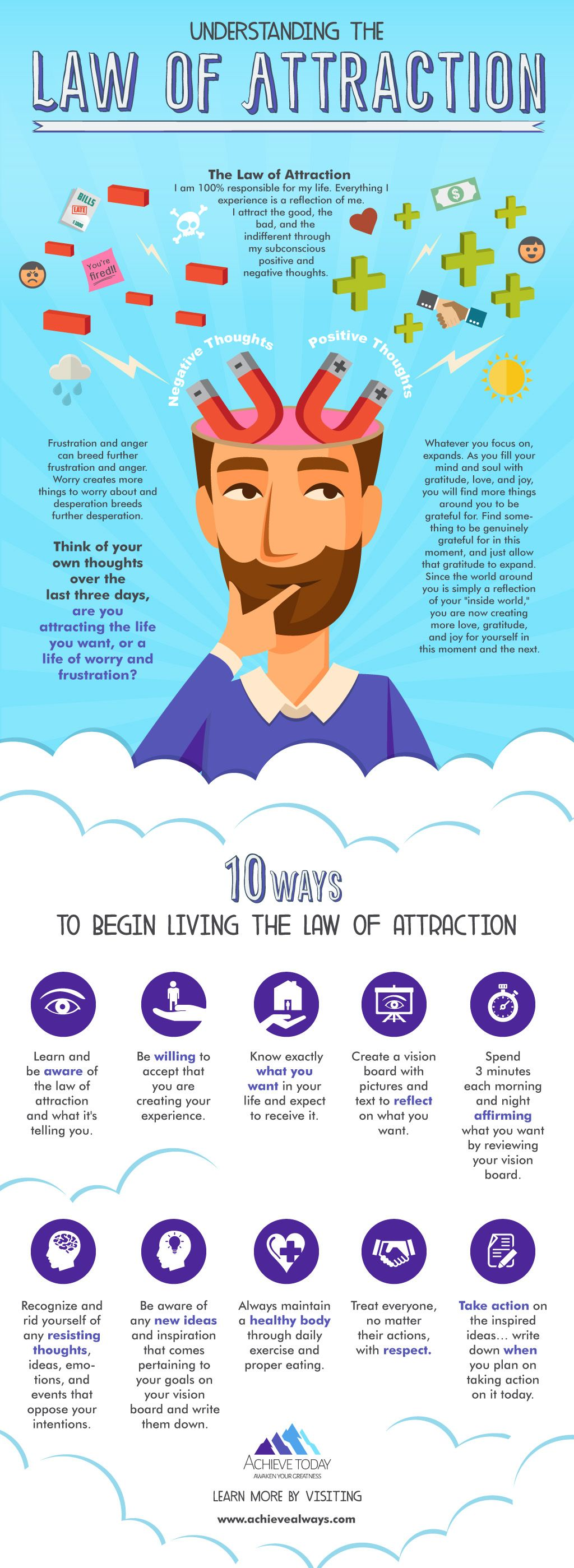 Law of Attraction Infographic  Law of attraction, Law attraction