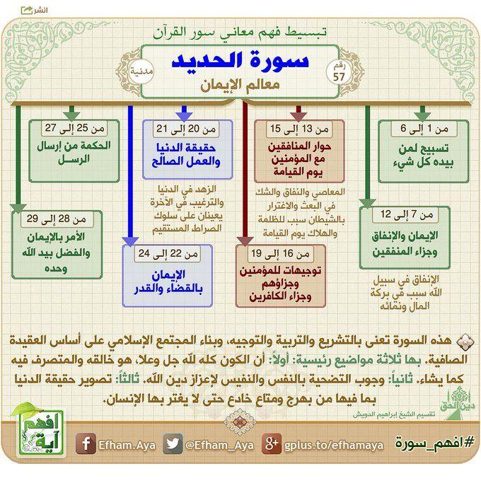خرائط ذهنية سورة الحديد Quran Tafseer Quran Book Quran Recitation