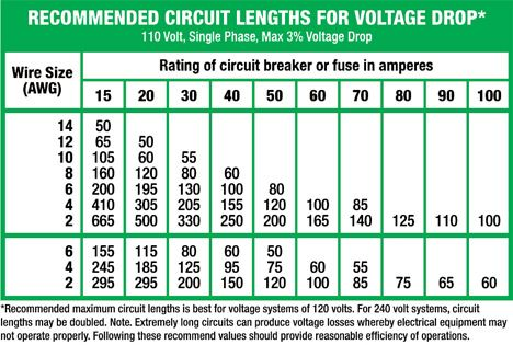 Voltage Chart Electrical Wiring Electricity Wire