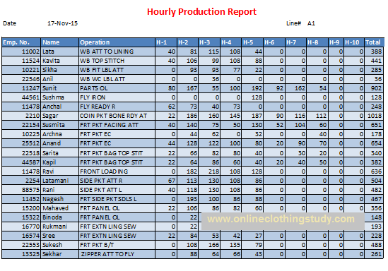 Hourly Production Report - the Basic Tool to Control Daily