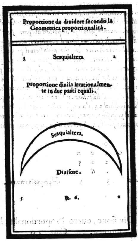 Proportioni da diuidere secondo la Geometrica proportionalità. 3Sesquialtera2 Proportione diuisa irrationalmen- te in due parti equali. Sesquialtera. Diuisore. 3[[mus.Resp]]. 6.2