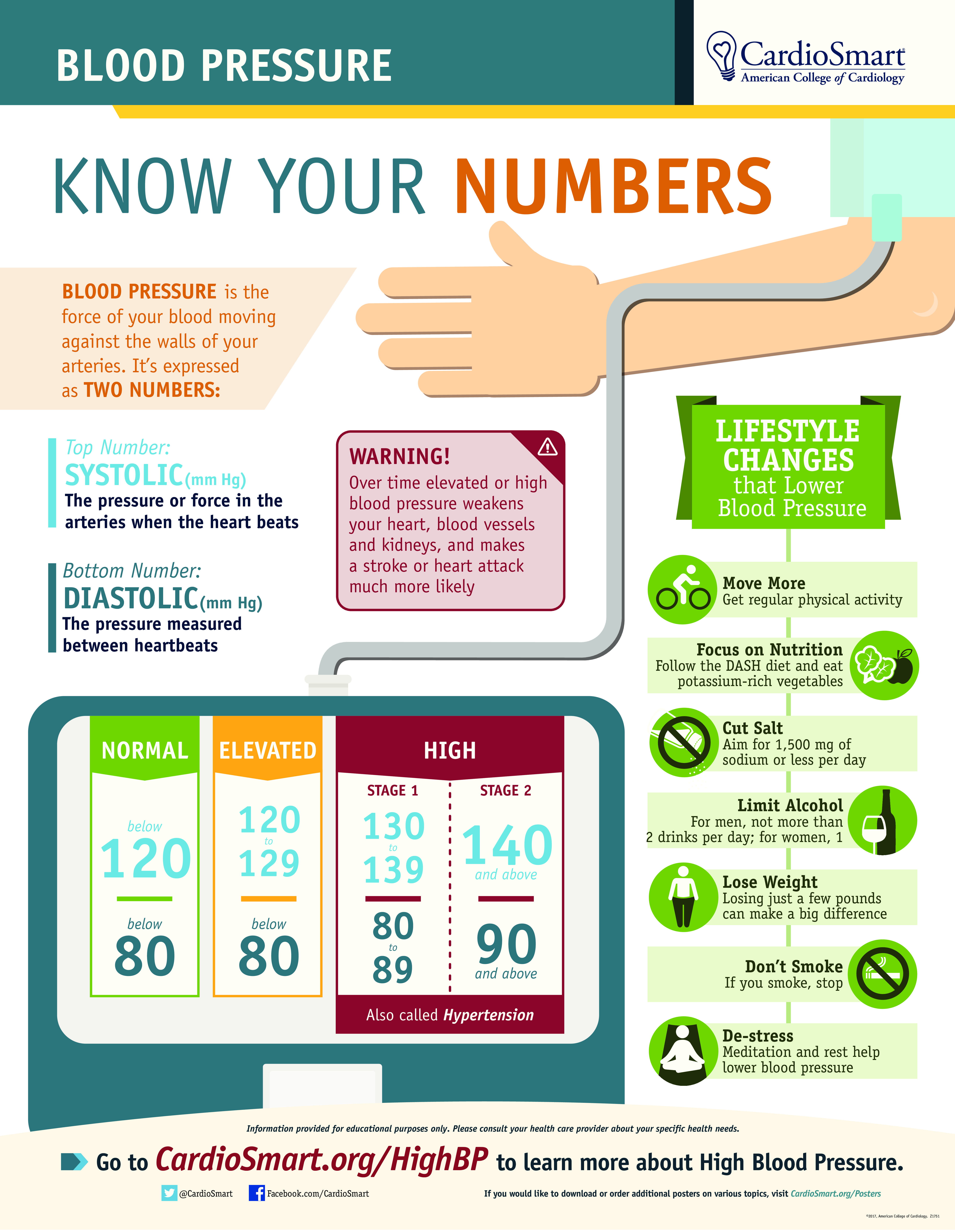 Know Your Bp Numbers Medina Library Bloodpressure