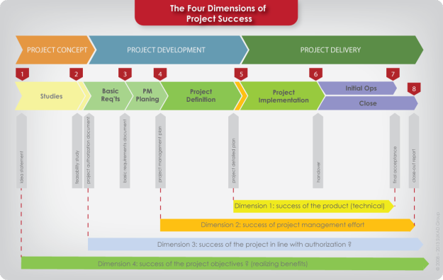 The Four Dimensions Of Project Success Project Success Project Management Project Management Tools