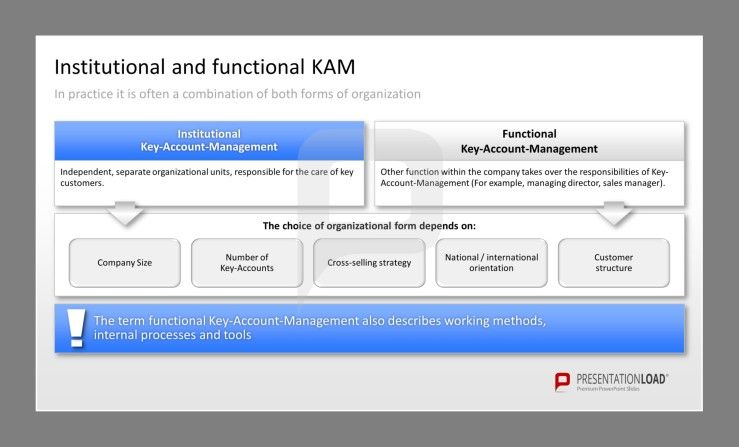 This Key-Account Management PowerPoint Presentation Template shows ...