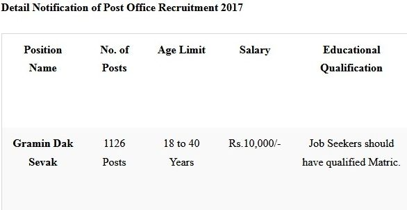 Post Office Recruitment 2017 Office Of The Chief Postmaster