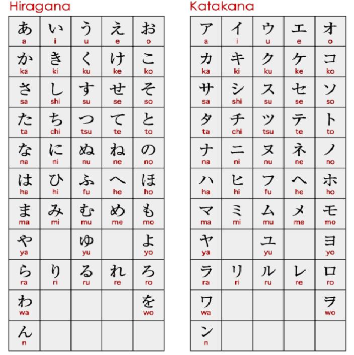 Language Hiragana: Japanese Language, Learn