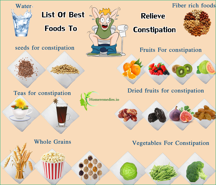 Good Foods To Eat If You Have Ibs