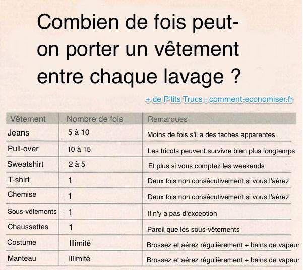 Epingle Sur Bon A Savoir Infos Culture