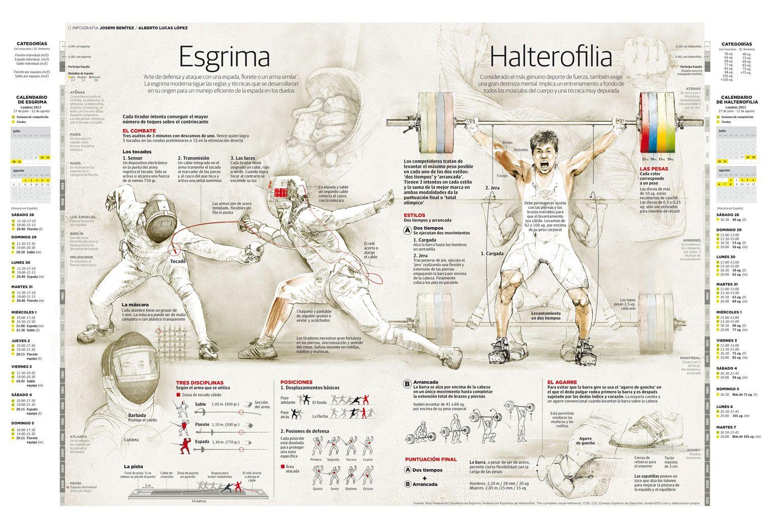 Esgrima y Halterofilia #infografia