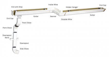 Cost Of Gutters Calculator Vinyl Aluminum Seamless Gutters And Downspouts Seamless Gutters Downspout Gutters