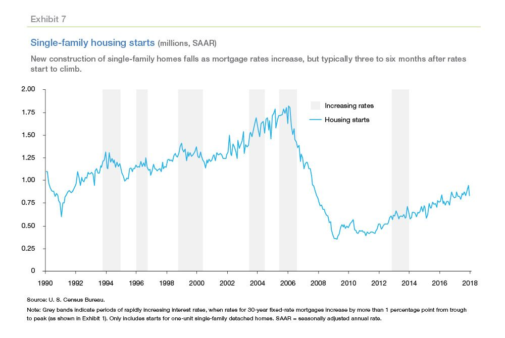 Nowhere To Go But Up How Increasing Mortgage Rates Could Affect