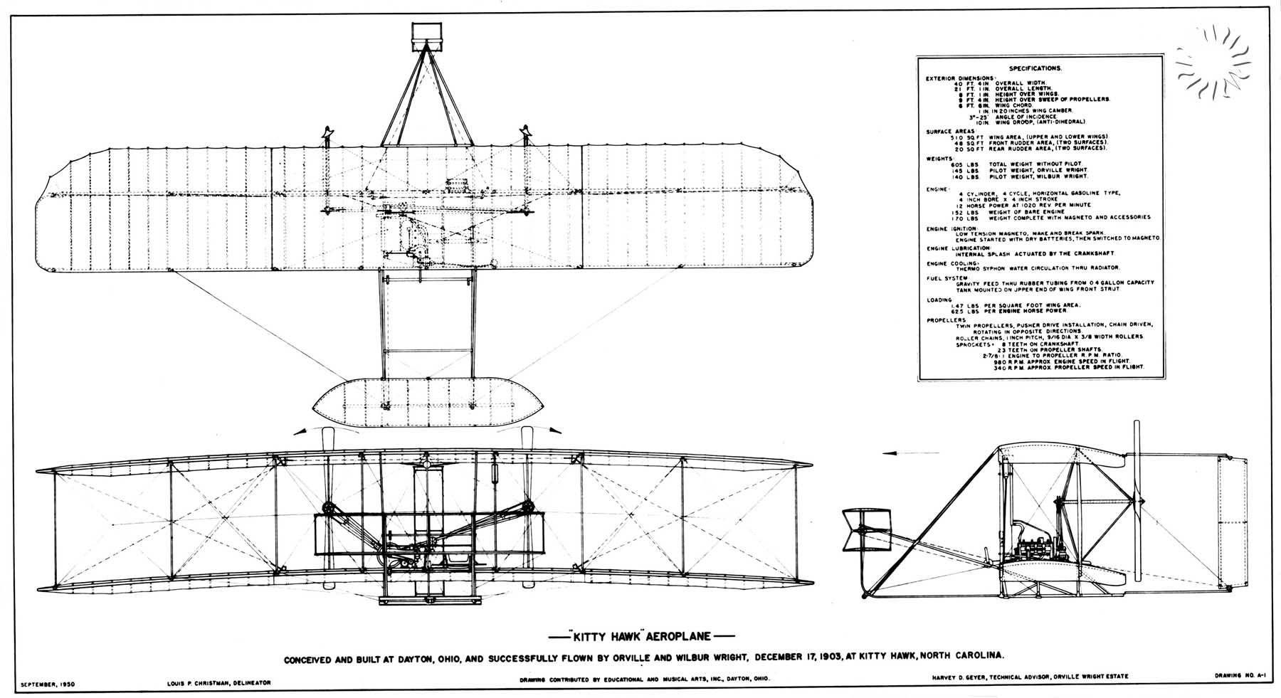 Kitty Hawk Aeroplane Education Wright Brothers