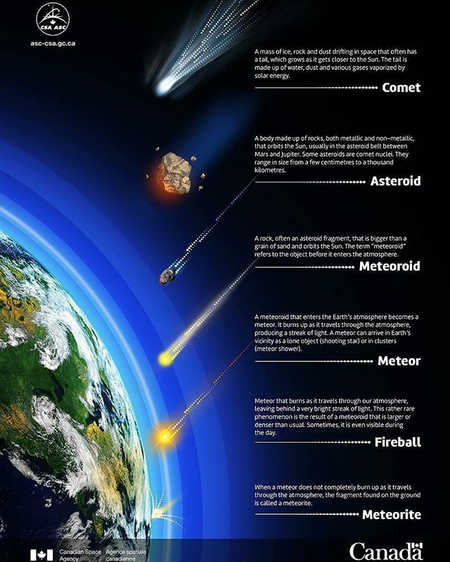 @Regranned from @canadianspaceagency - What is the ...